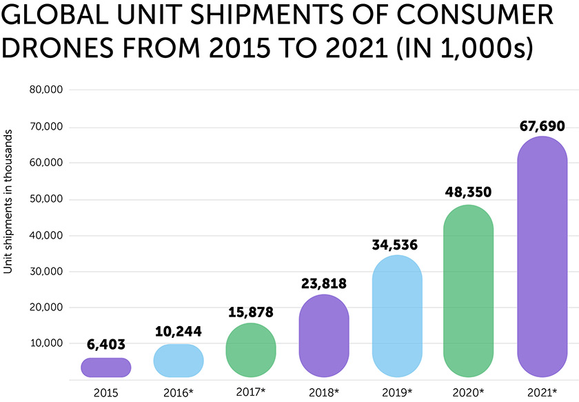 Global unit Shipment