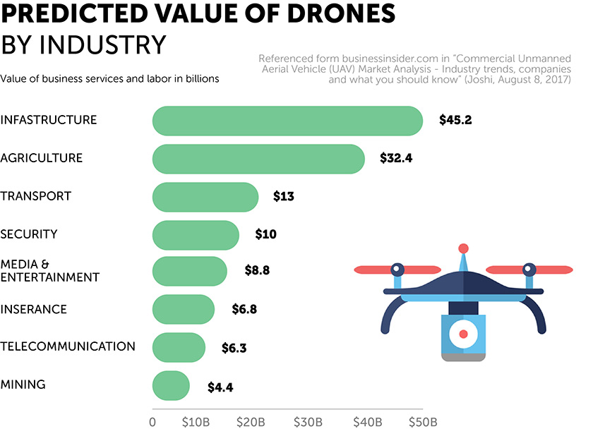Predicted value of Drones