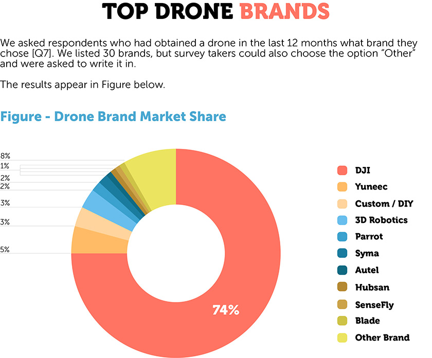 Top Drone Brands