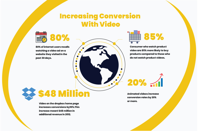 Increasing Conversion With Video